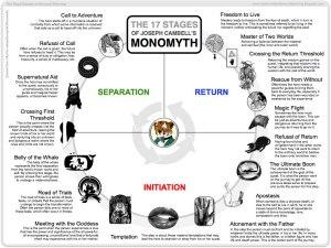 CAMPBELLS_MONOMYTH_RSOAP__006