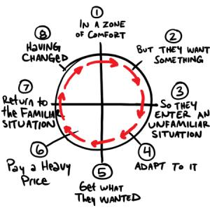 heros-journey-circle